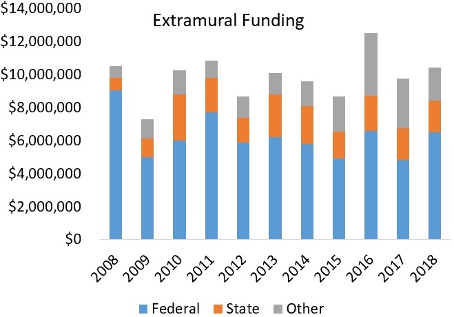Extramural funding history